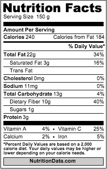 avocado-nutrition-data